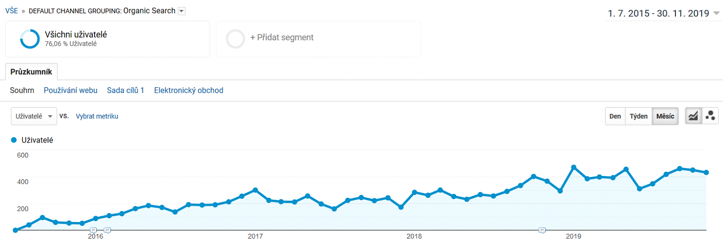 Křivka vývoje návštěvnosti zvyhledávačů za celé období existence webu